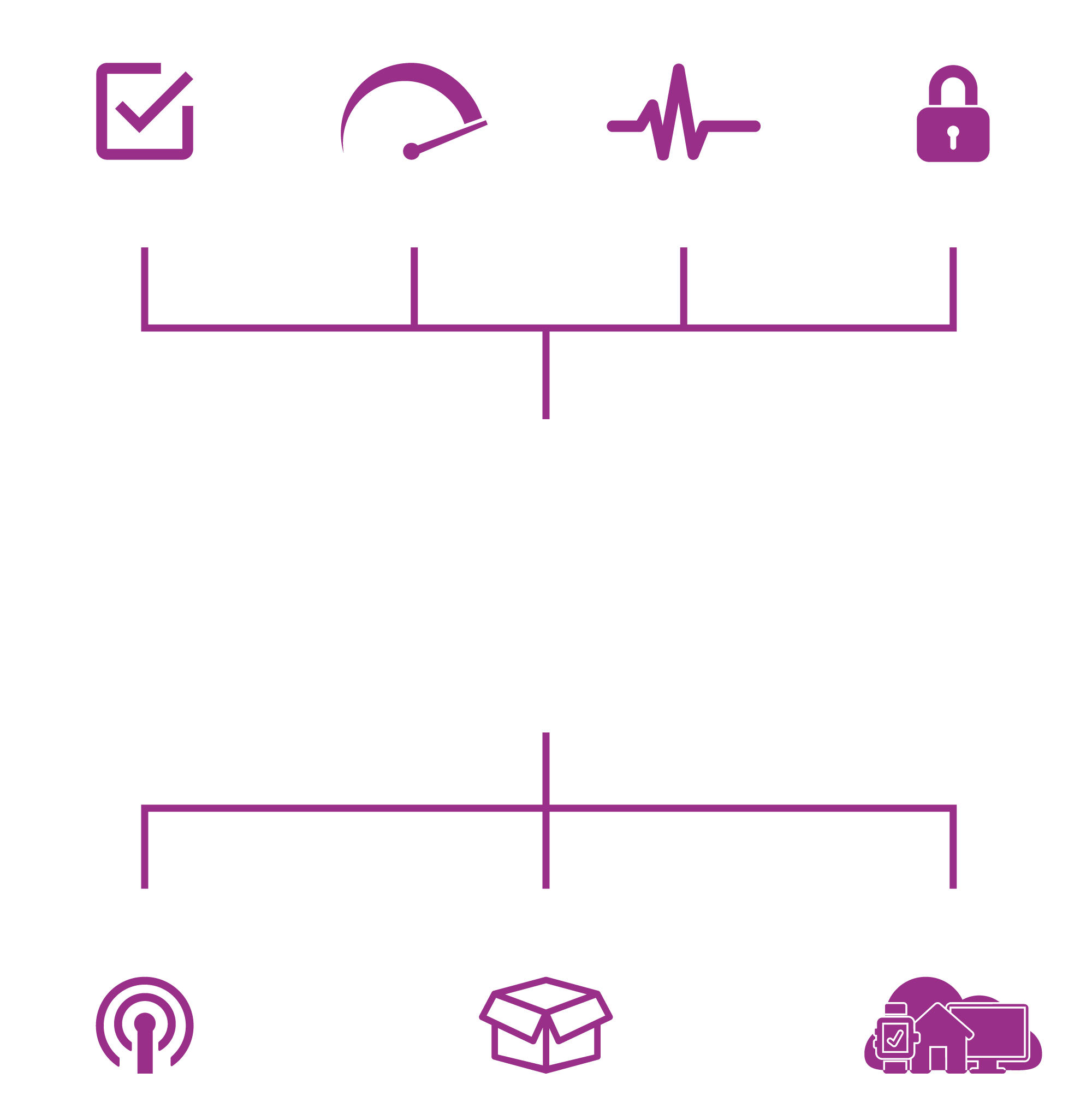 Digital - Consumer Driven Technology