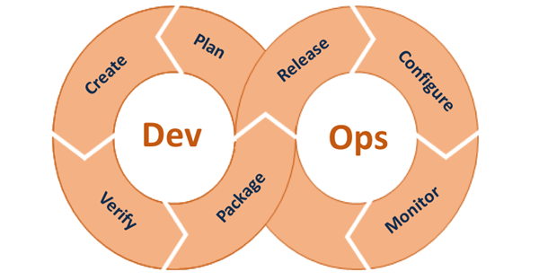 Dev Ops Diagram
